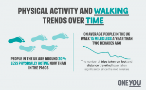 Active 10 - Walking trends over time